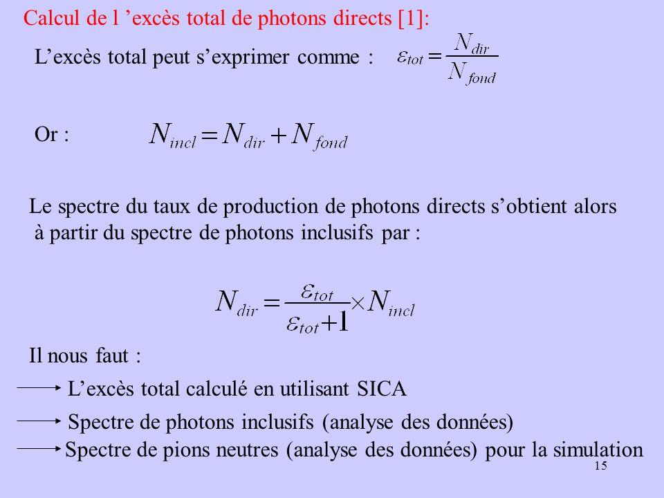 Calcul de l 'excès total de photons directs [1]: